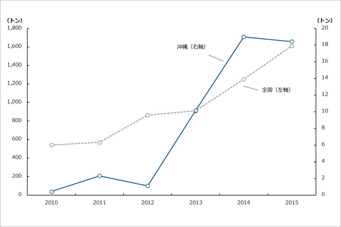 2013年以降沖縄の牛肉の輸出が大幅に増加