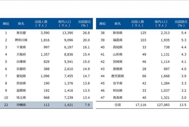 沖縄県民の出国比率は8%で全国22位