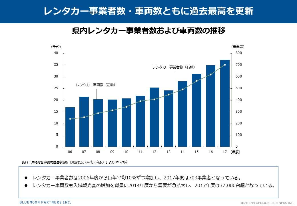 県内レンタカー事業者数および車両数の推移