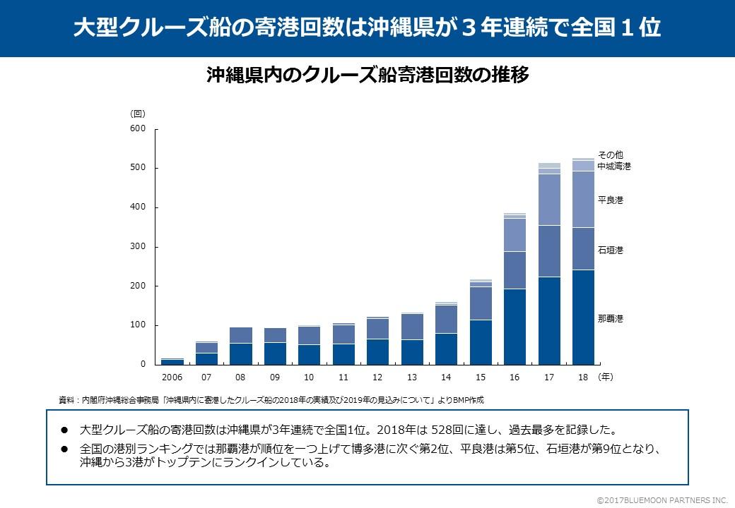 沖縄県内のクルーズ船寄港回数の推移