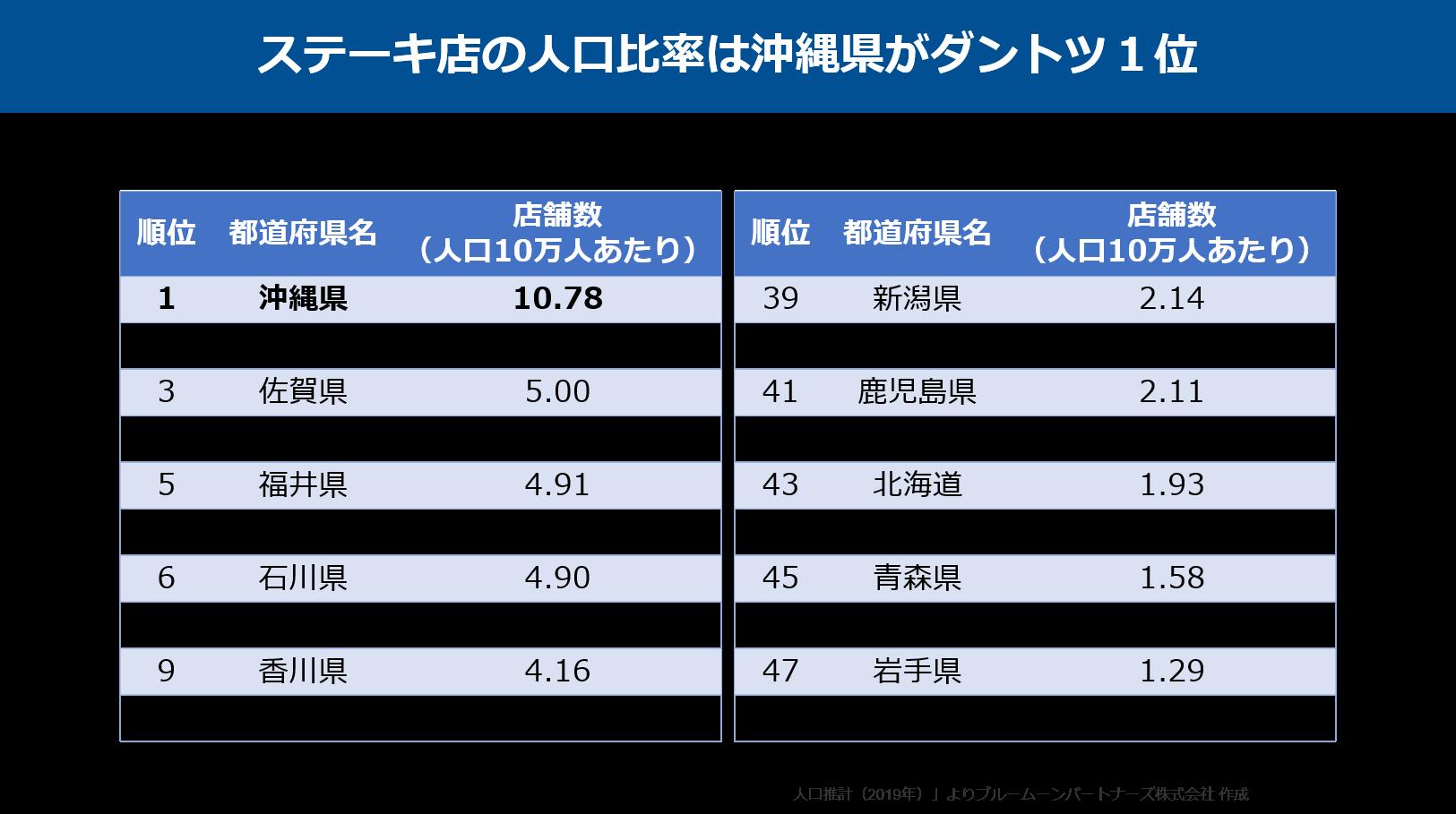 都道府県別ステーキハウス店舗数_210514