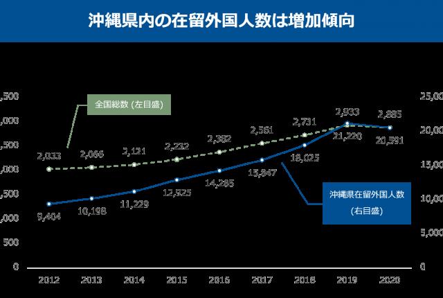 沖縄県内の在留外国人は増加傾向
