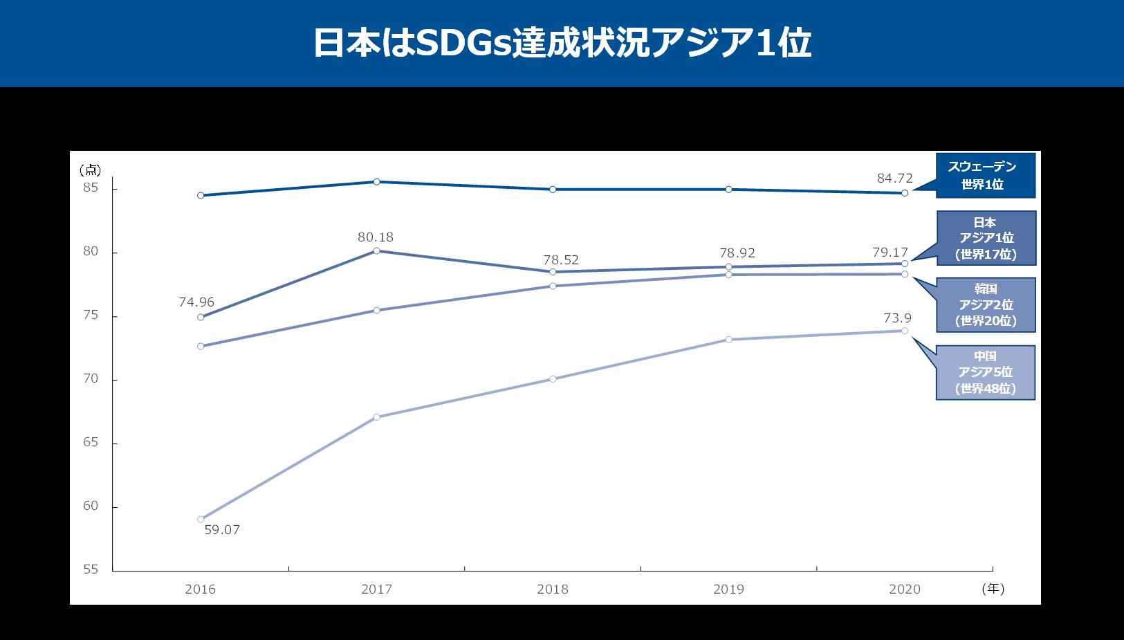 SDGs,アジア,SDGs達成状況