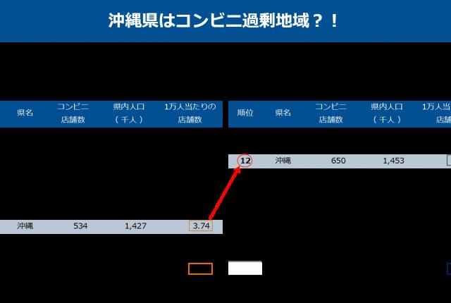 沖縄のコンビニ店舗数,人口当たりコンビニ店舗数