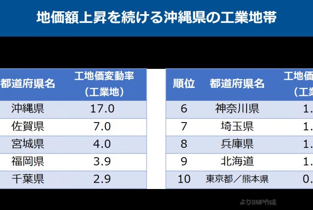 沖縄の工業地の地価上昇率, 沖縄の地価変動率, 沖縄の物流・ロジスティクス