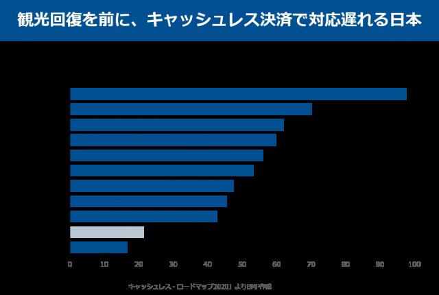 キャッシュレス決済,インバウンド,日本のキャッシュレス導入状況,世界のキャッシュレス普及率